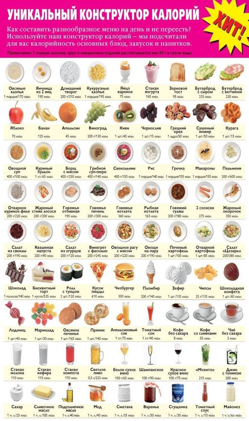 1200 Калорий Скорость Похудения. Скорость похудения на 1200 калорий